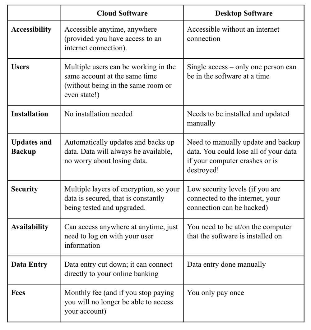 Cloud software vs desktop software solutions with ZarMoney