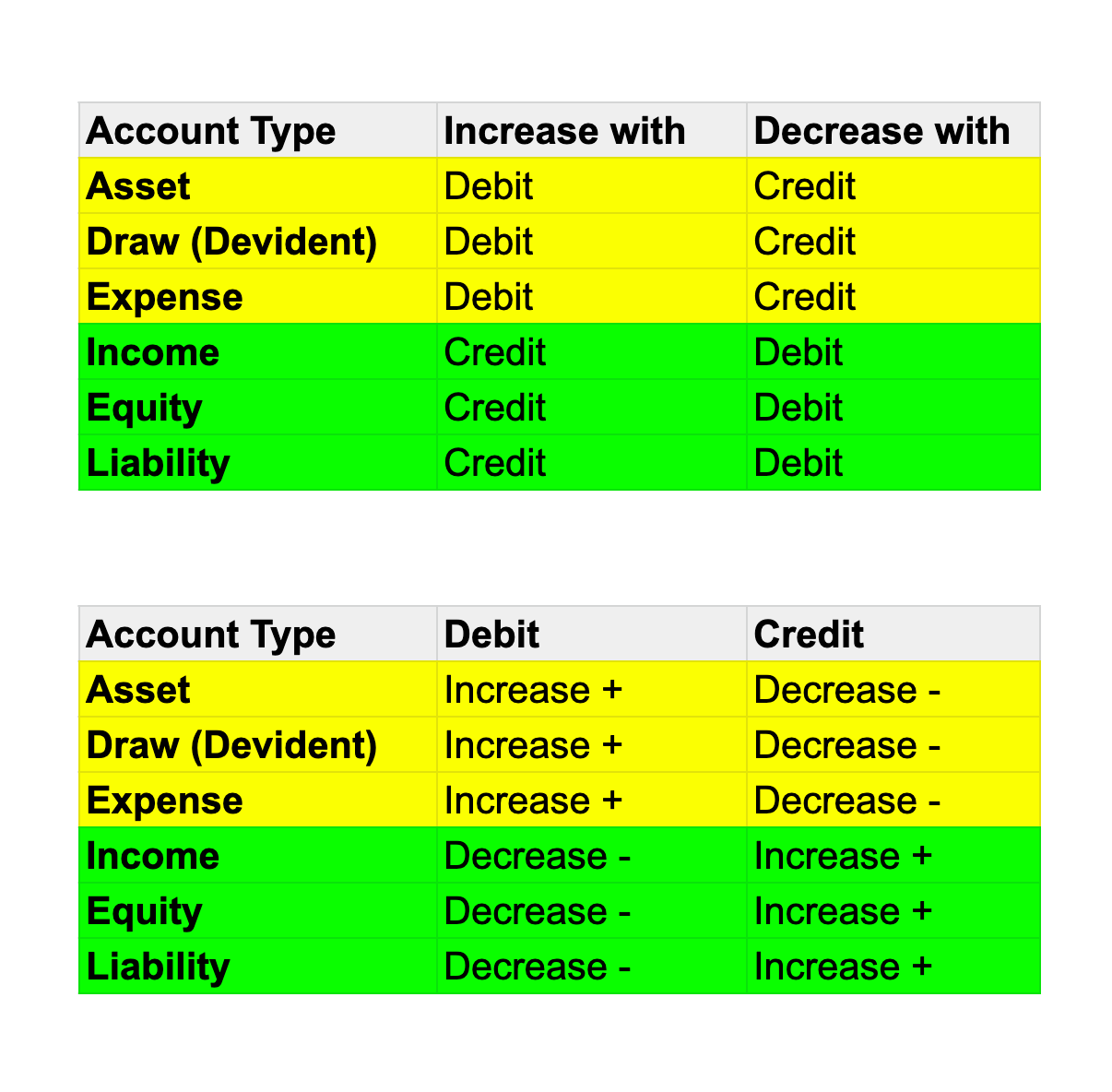 Debit vs Credit terminology